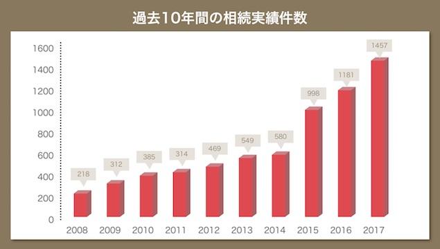過去10年間相続税申告件数