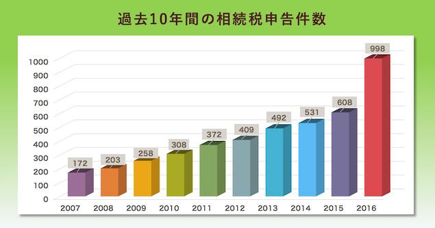 過去10年間の相続税申告件数